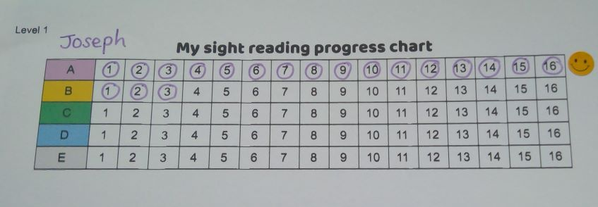 sight reading progress chart for beginner piano lessons in Didsbury Manchester